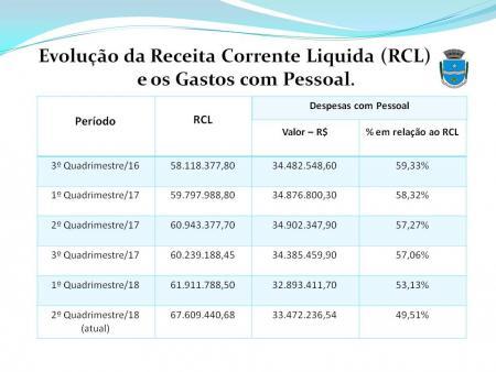 Prefeitura de São José reduz em quase 10% o gasto com pessoal.